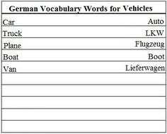 German Vocabulary Words for Vehicles - Learn German