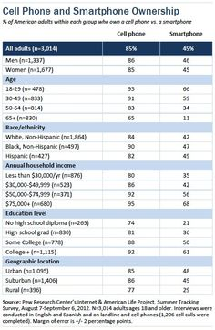 Pew Internet: Demographics of  cell- and smartphone ownership, Sept 2012