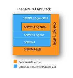 SNMP4J-Stack