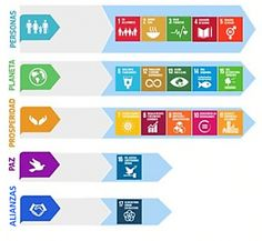 Los ODS y la Agenda 2030 International Relations, Smart City, Sustainable Development, Escape Room, United Nations, Biology, Lesson Plans, Sustainability, Bar Chart