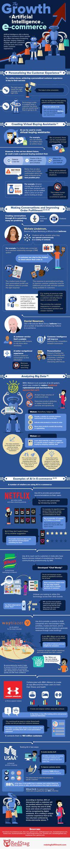 La croissance de l'intelligence artificielle dans le e-commerce (infographie)