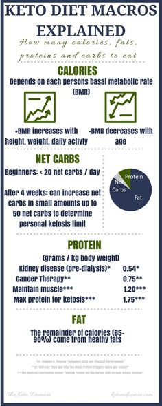 Want to know how to calculate your fat, carbs and protein? This simple infographic will help you out! |keto diet|| keto macros || ketogenic diet macros || low-carb macros || lchf macros || lchf ratios || keto food ratios | https://www.ketodomain.com/background-keto-diet/ratios-fat-protein-carbs-keto-diet/ #ketogenicdietcalculator