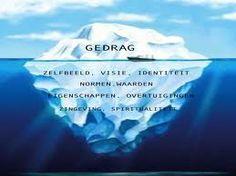 ijsberg metafoor - Google zoeken
