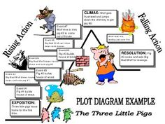 Use this as an example for completing your Plot diagram.