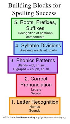 Building Blocks for Success in SPELLING (blog post w/tips)