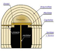 La portada románica se organiza con arco de medio punto, el cual, para reducir el espacio y espesor del muro, generalmente se rodea de arquivoltas. Estas arquivoltas siguen la curva que cubre el vano y apoyan en soportes, es decir, en columnas con sus correspondientes capiteles, dispuestas escalonadamente conforme se va reduciendo la amplitud o luz de las arquivoltas