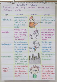 Context Clues Anchor Charts plus foldable graphic organizer