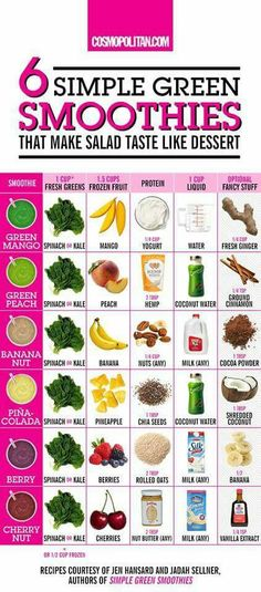Easy break down for yummy smoothies .  Nice base recipes .
