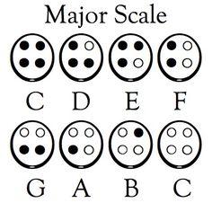 Major Scale for 4-hole Ocarina