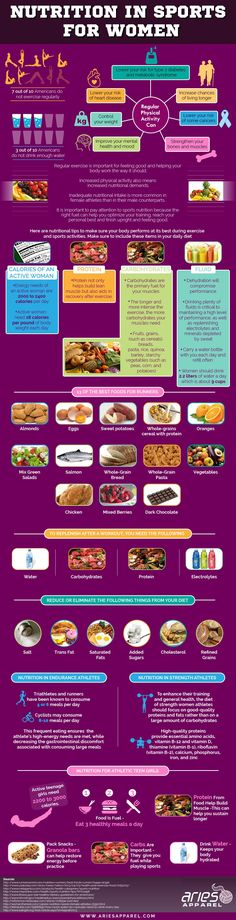 Nutrition in Sports for Women #Infographics — Lightscap3s.com