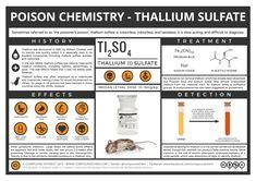 Poison Chemistry - Thallium Sulfate