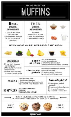 Great muffin recipes, keep this chart so helpful for beginner bakers   Muffins in 30 Minutes   Epicurious.com