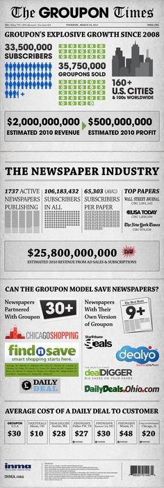 Can the Groupon model save newspapers?