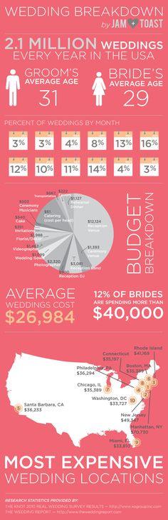 The simple statistical breakdown on the average weddings!     via