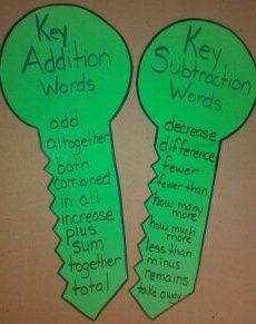 I love this math idea. the students can relate back to these creative charts while learning the concepts of addition and subtraction! Math Strategies, Math Resources, Math Activities, Second Grade Math, First Grade Math, Grade 2, Third Grade, Math Classroom, Kindergarten Math