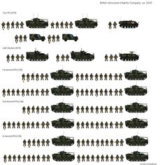 WWII US Tank Battalion Organization | am not 100% shure about which persons are in which vehicles in the ...