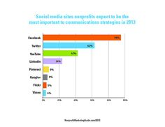 Most Important Social Media Sites for Nonprofits in 2013