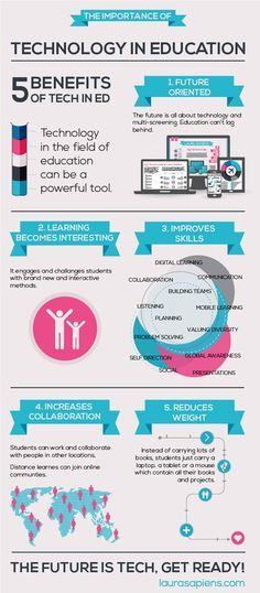 The Importance Of Technology In Education Infographic presents 5 benefits of technology in education.