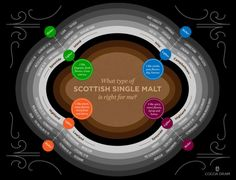 Guide to choosing a Scottish single malt whisky Infographic