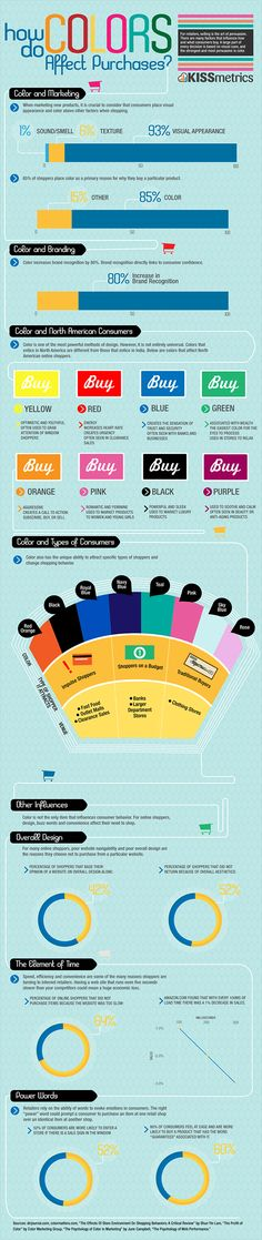 See how color impacts what people purchase. #marketing