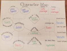 This character map will help students identify the major characters in Romeo and Juliet as well as show their understand of the relationships between these characters. English Gcse Revision, Gcse English Literature, Romeo And Juliet Characters, Curriculum, Homeschool, Character Map, Classroom Management, Teacher Stuff, Lesson Plans