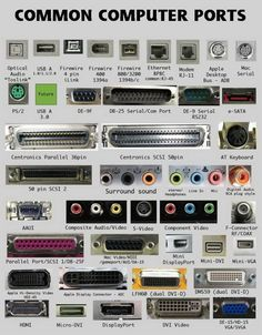 Common Computer Ports Chart with info.