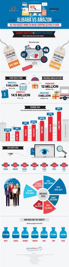 amazon vs. alibaba (Infographic)