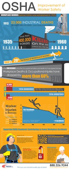 OSHA Improvement of Worker Safety Infographic.OSHA Safety. Workplace Injuries and Deaths before and after OSHA.