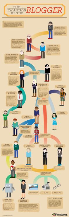 INFOGRAPHIC – THE EVOLUTION OF THE BLOGGERS - but missing mom and lifestyle bloggers :/
