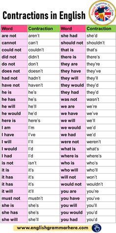 Contractions in English Grammar and Example Sentences Contractions In English In this lesson, we will examine English Grammar Rules, Teaching English Grammar, English Verbs, English Sentences, English Writing Skills, English Vocabulary Words, Learn English Words, English Phrases, Grammar Lessons