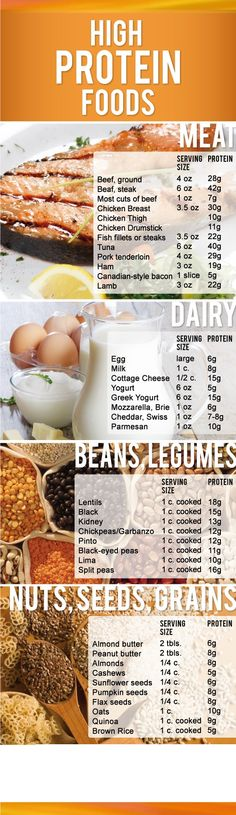 High Protein Foods- I wish I would have found this at the beginning of my pregnancy. Lots of good options besides meat, milk and eggs. :) & High  Protein for Weight Loss (Link)