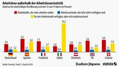 Die Arbeitslosenquote in Deutschland ist geringer als in vielen anderen europäischen Ländern. Doch es gibt Menschen, die in der Statistik …