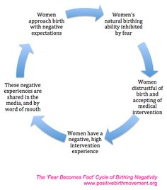 Fear is the enemy of the birthing room. Break the Fear becomes Fact Cycle of Birthing Negativity with a Natural Childbirth Education. Baby Clothes Storage, Delivering A Baby, Birth Doula, Childbirth Education, Natural Birth, Midwifery, Trauma, Breastfeeding, Knowledge