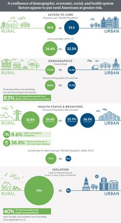 7 Mainehealth Ideas Rural Health Valley Of Death Poverty Rate