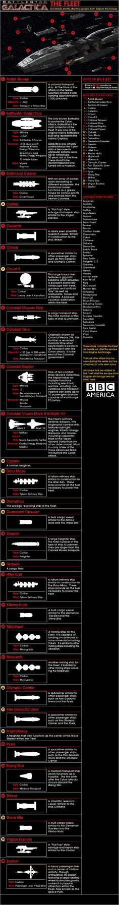Battlestar Galactica Infographic: Ships of the Colonial Fleet #battlestargalactica #ragtagfugitivefleet #ronaldbmoore