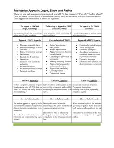 Printables Logos Ethos Pathos Worksheet ethos pathos logos worksheet davezan
