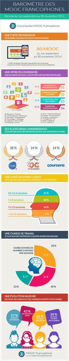 [ Infographie] Le baromètre trimestriel des MOOC Francophones   MOOC Francophone   Scoop.it