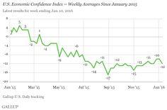 U.S. Economic Confidence Index Steady at -12