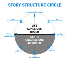 Story Structure Circle
