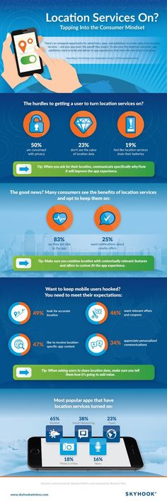 Skyhook Wireless Location Services Infographic