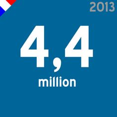 Number of french users on LinkedIn (via LinkedIn, march 2013)