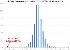 Presenting Gold's 7-Sigma Move | Zero Hedge