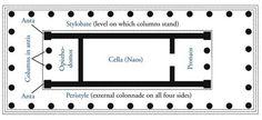 Greek Temple Plan Terms