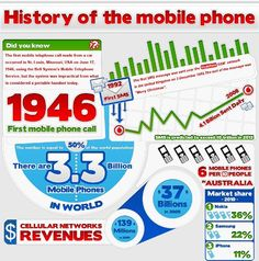 History of the Mobile Phone: infographicszone.com