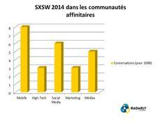 SXSW2014 : Le secteur public like la #FRENCHTECH