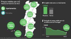 Bancos nunca atribuíram um valor tão baixo às casas em Portugal