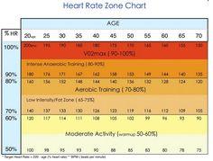 Heart Rate Zone – Calories Burn | VitaFlex Life Style