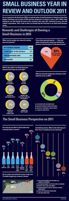 The Small Business Year in Review 2011, Outlook 2012