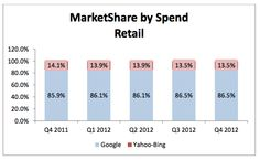 Google saw its market share rise to 86.5% percent, up from 85.9% in Q4 2011. This increase was directly related to the opportunities for marketers — mobile traffic and the creation and growth of product listings ads. #ppc