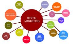 Having a nice website is not the end, the most important thing is to make it reach to people around the world. To bring people to your website, Digital marketing is a powerful tool that can be used to reach the customers around the world.